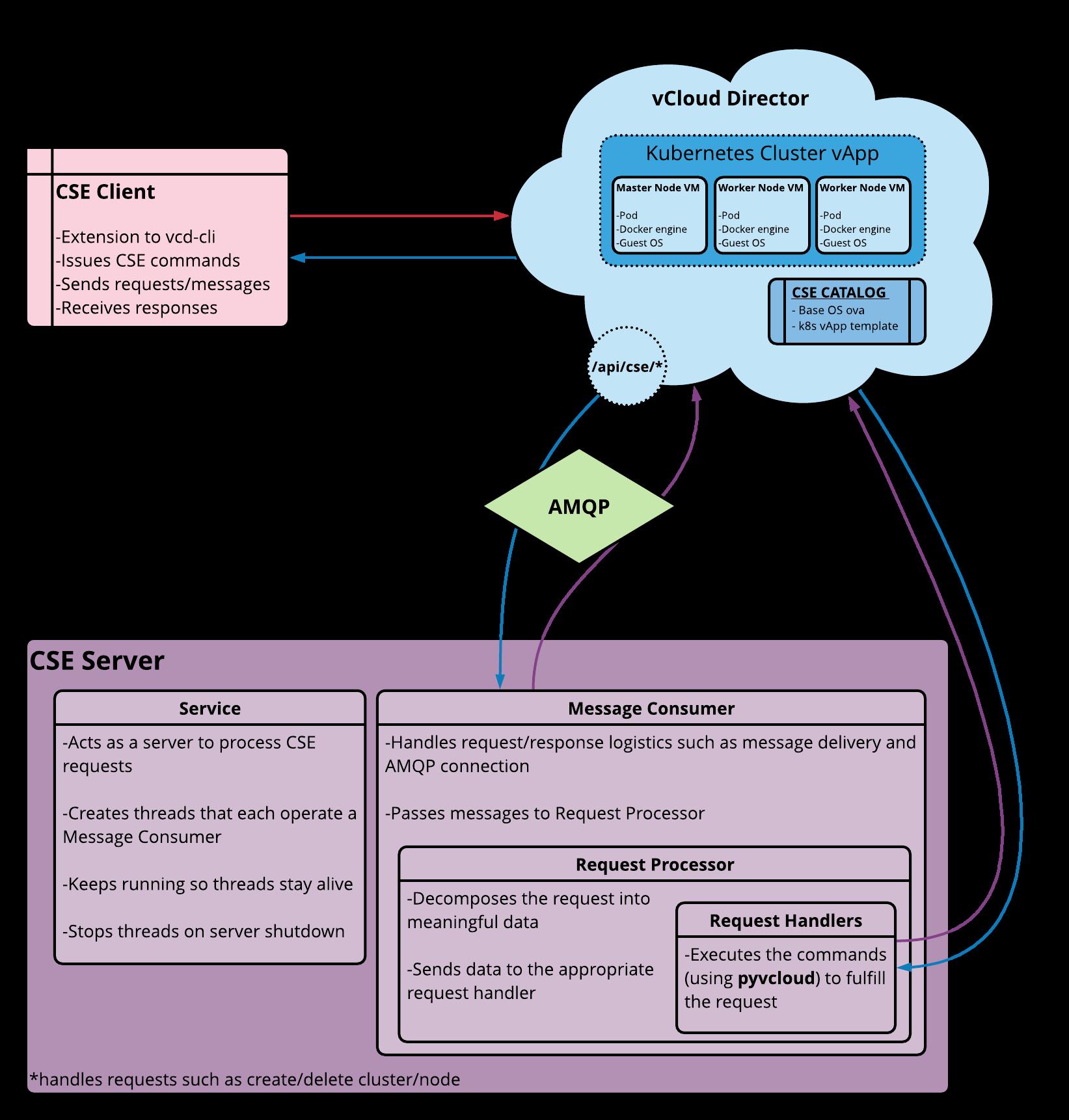 cse-workflow