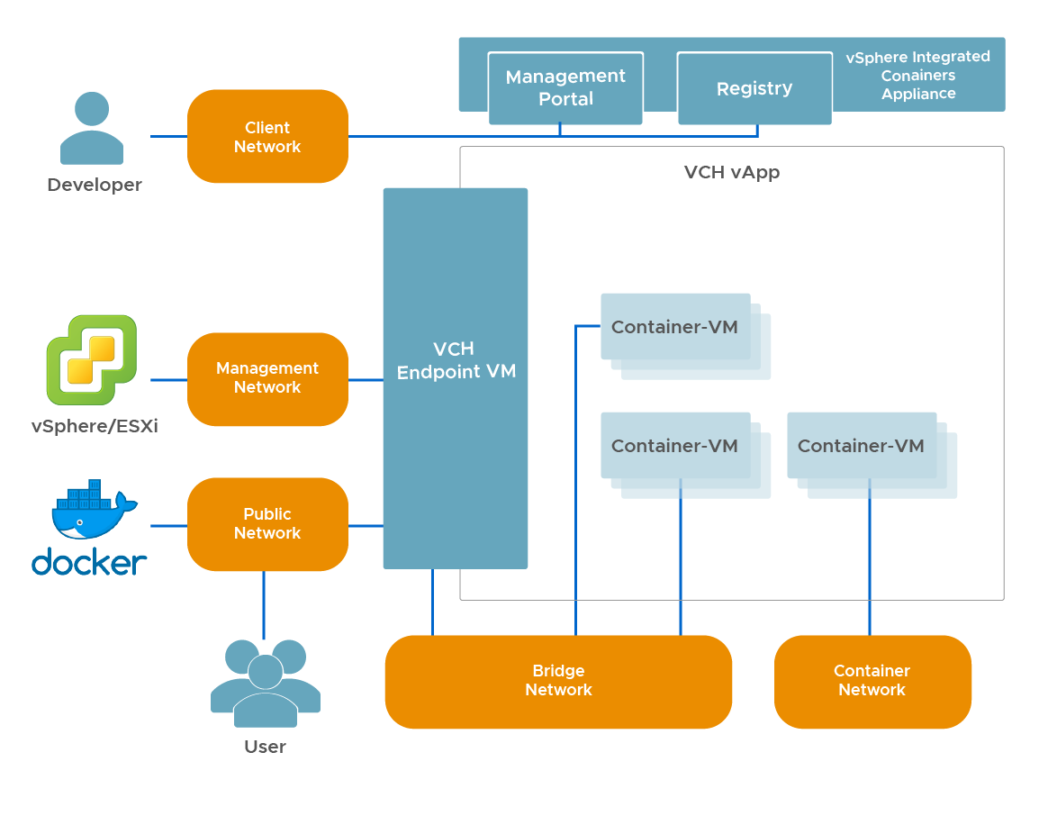 Networking · VMware vSphere Integrated Containers 1 1