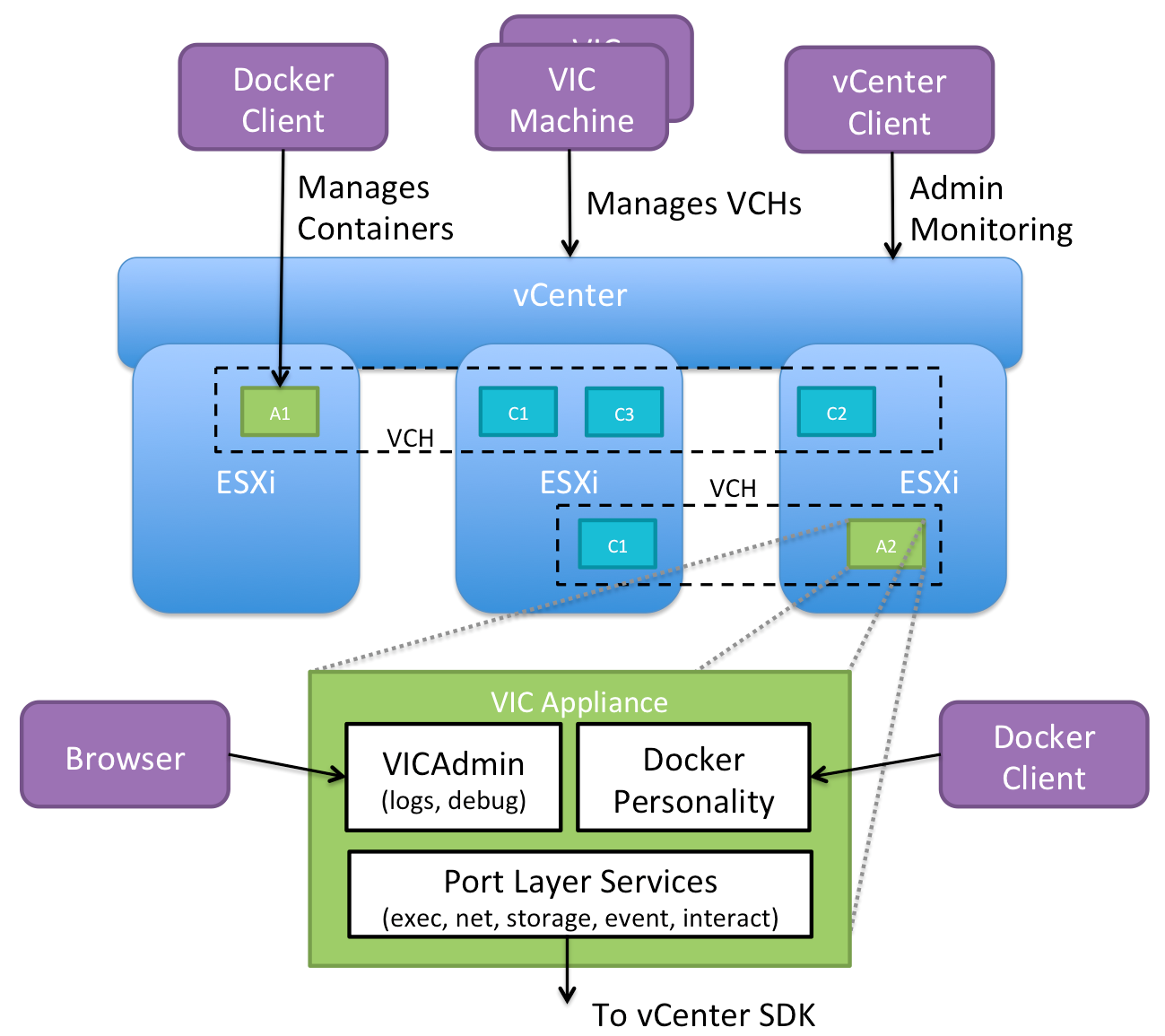 Overview  U00b7 Vmware Vsphere Integrated Containers 1 2