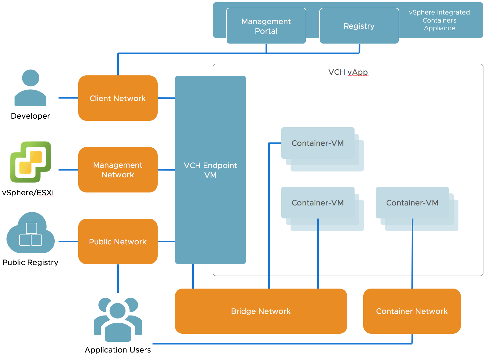 VCH Networking · VMware vSphere Integrated Containers 1.2 Documentation