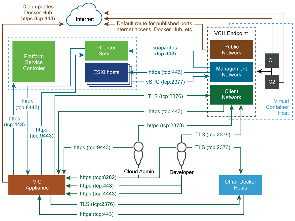 Networks · VMware vSphere Integrated Containers 1 4