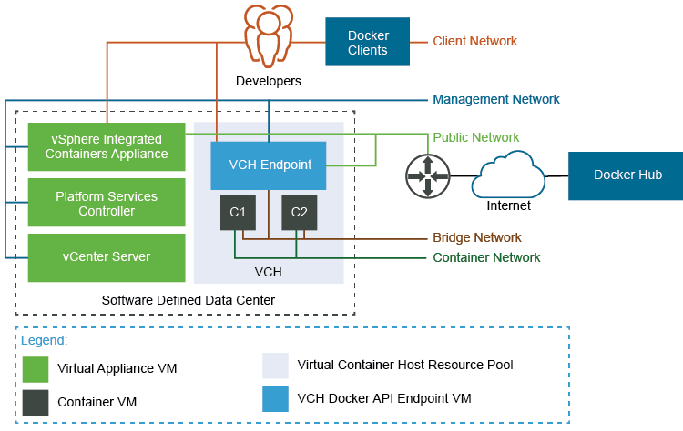 Networks · VMware vSphere Integrated Containers 1 4 Documentation