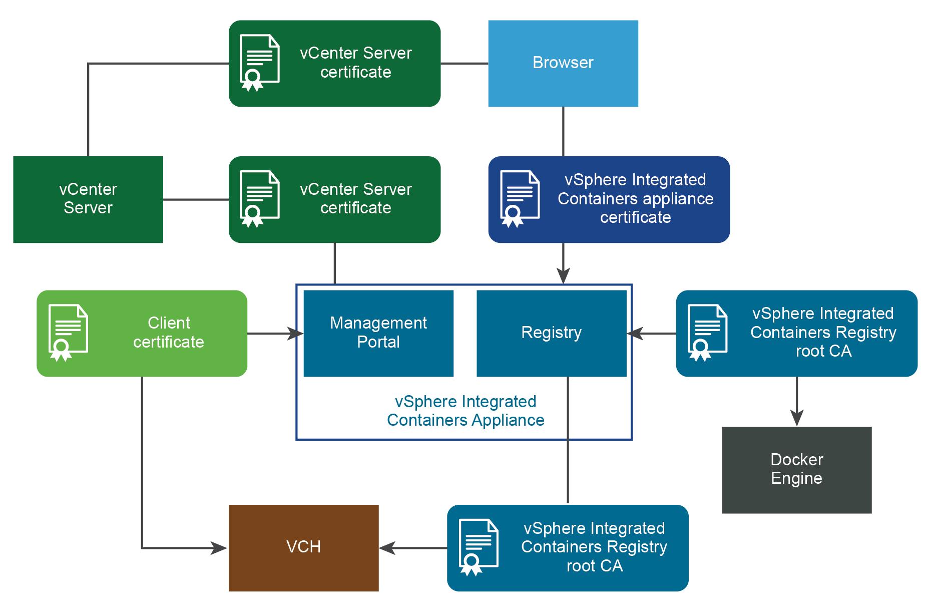 vmware psc download certificate
